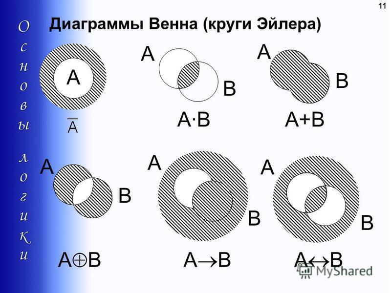 11 Диаграммы Венна (круги Эйлера) A B A B A A·BA·B A B A+B A B A B A B