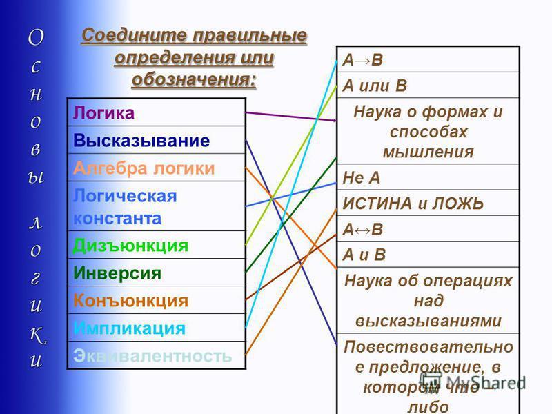Логика Высказывание Алгебра логики Логическая константа Дизъюнкция Инверсия Конъюнкция Импликация Эквивалентность АВАВ А или В Наука о формах и способах мышления Не А ИСТИНА и ЛОЖЬ АВАВ А и В Наука об операциях над высказываниями Повествовательно е п