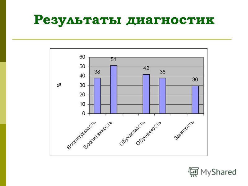 Результаты диагностик