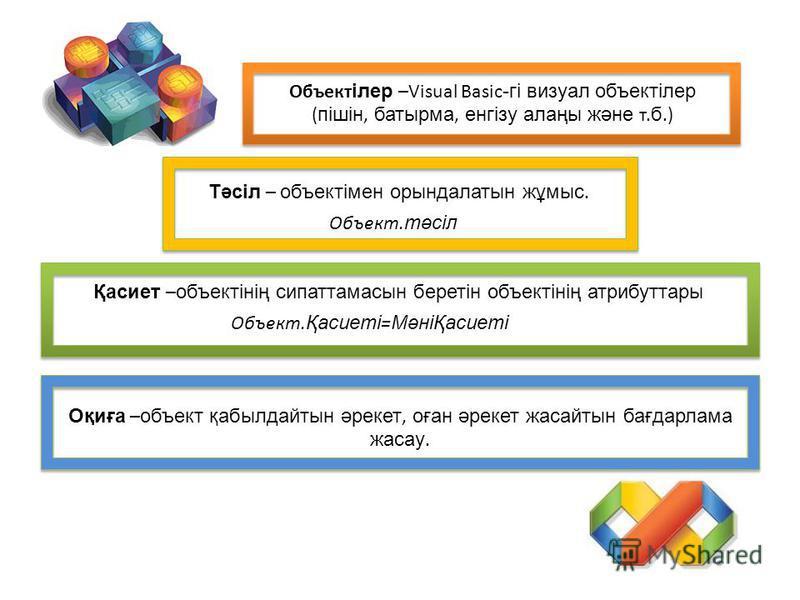 Объект ілер –Visual Basic -гі визуал объектілер ( пішін, батырма, енгізу алаңы және т. б.) Тәсіл – объектімен орындалатын жұмыс. Объект. тәсіл Қасиет – объектінің сипаттамасын беретін объектінің атрибуттары Объект. Қасиеті = МәніҚасиеті Оқиға – объек