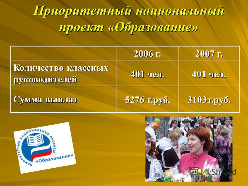Приоритетный национальный проект «Образование» 2006 г. 2007 г. Количество классных руководителей 401 чел. Сумма выплат 5276 т.руб. 3103 т.руб.