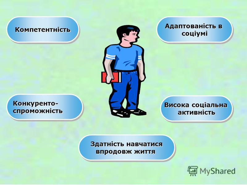 КомпетентністьКомпетентність Конкуренто-спроможністьКонкуренто-спроможність Здатність навчатися впродовж життя Здатність навчатися впродовж життя Адаптованість в соціумі соціумі Висока соціальна активність активність
