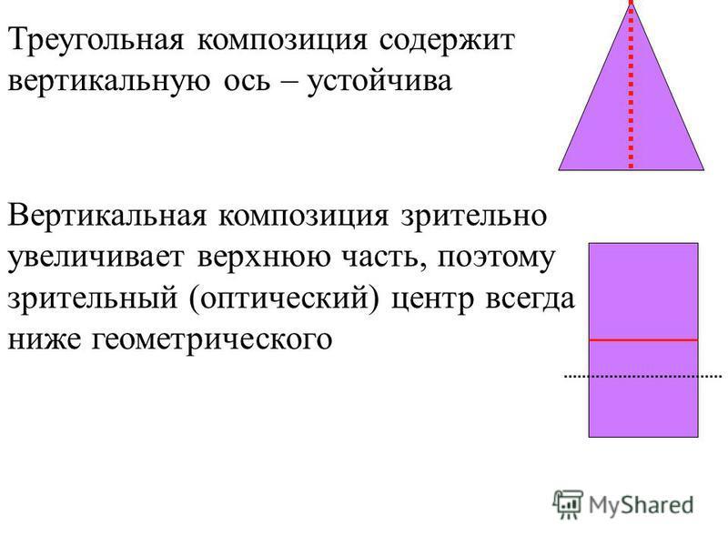 Треугольная композиция содержит вертикальную ось – устойчива Вертикальная композиция зрительно увеличивает верхнюю часть, поэтому зрительный (оптический) центр всегда ниже геометрического