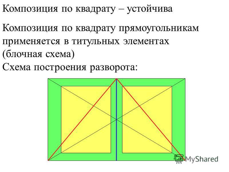 Композиция по квадрату – устойчива Композиция по квадрату прямоугольникам применяется в титульных элементах (блочная схема) Схема построения разворота: