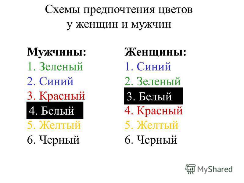 Схемы предпочтения цветов у женщин и мужчин Мужчины: 1. Зеленый 2. Синий 3. Красный 4. Белый 5. Желтый 6. Черный Женщины: 1. Синий 2. Зеленый 3. Белый 4. Красный 5. Желтый 6. Черный 3. Белый 4. Белый