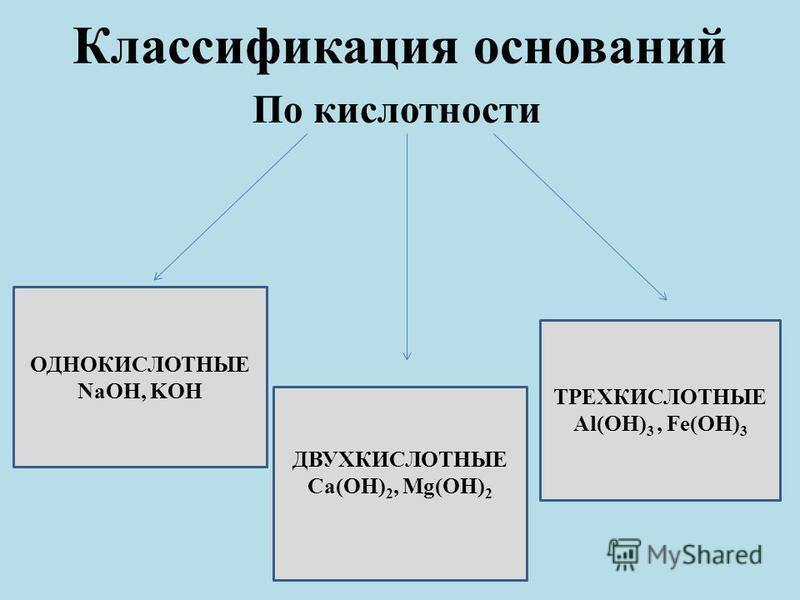 Классификация оснований По кислотности ОДНОКИСЛОТНЫЕ NaOH, KOH ДВУХКИСЛОТНЫЕ Ca(OH) 2, Mg(OH) 2 ТРЕХКИСЛОТНЫЕ Al(OH) 3, Fe(OH) 3
