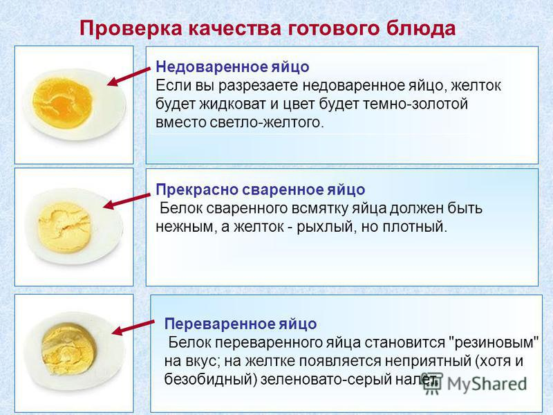 Прекрасно сваренное яйцо Белок сваренного всмятку яйца должен быть нежным, а желток - рыхлый, но плотный. Переваренное яйцо Белок переваренного яйца становится