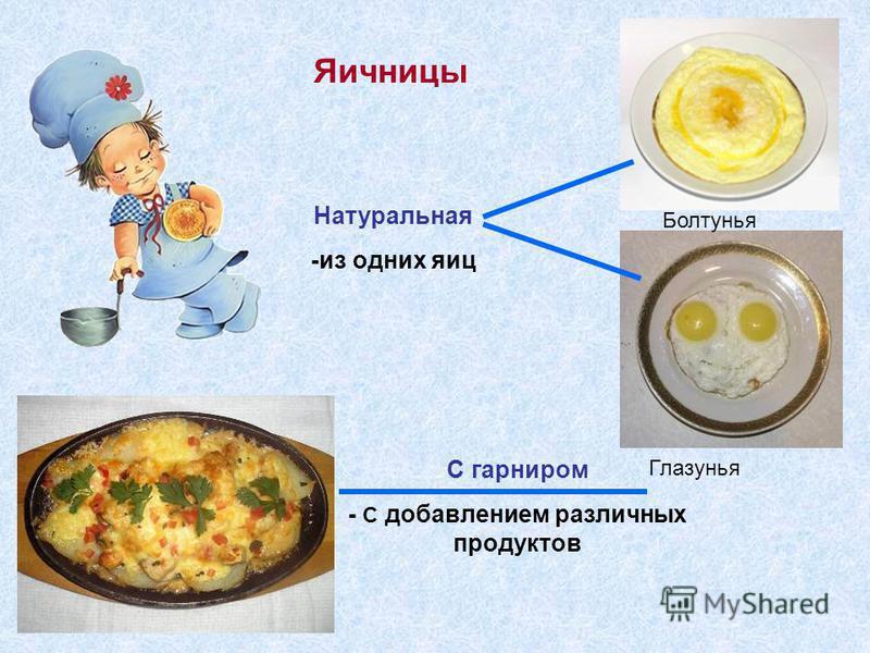 Яичницы Натуральная -из одних яиц С гарниром - С добавлением различных продуктов Болтунья Глазунья