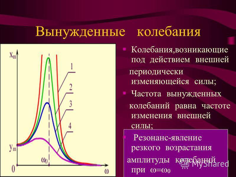 Вынужденные колебания Колебания,возникающие под действием внешней периодически изменяющейся силы; Частота вынужденных колебаний равна частоте изменения внешней силы; Резонанс-явление резкого возрастания амплитуды колебаний при 0