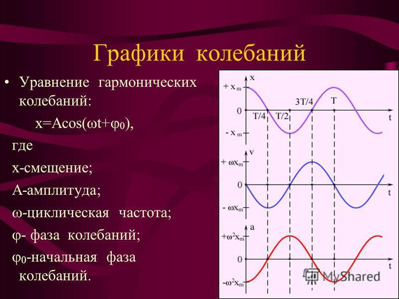 Графики колебаний Уравнение гармонических колебаний: х=Аcos( t+ 0 ), где х-смещение; А-амплитуда; -циклическая частота; - фаза колебаний; 0 -начальная фаза колебаний.