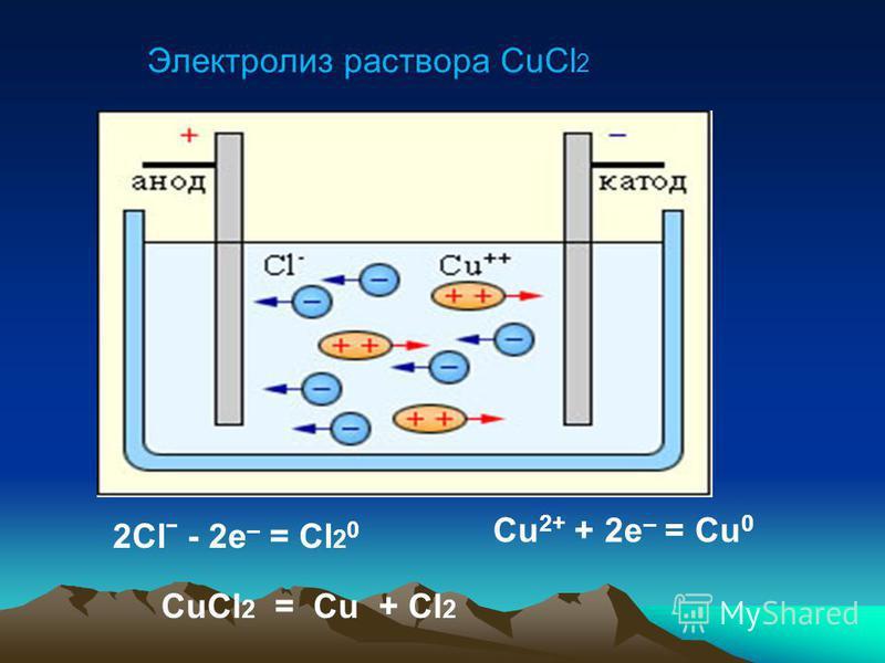 Электролиз раствора хлорида меди (II)