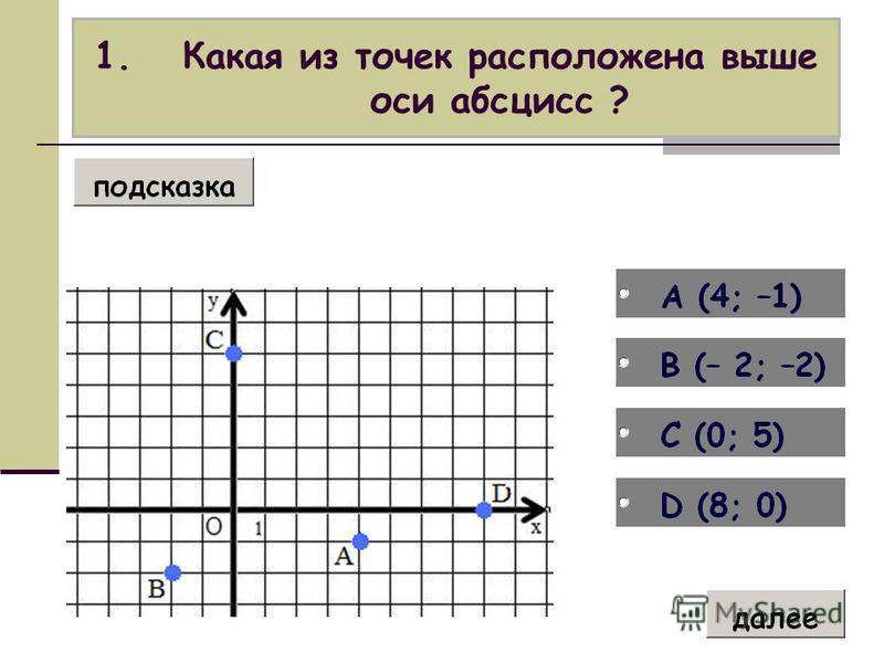 1. Какая из точек расположена выше оси абсцисс ?