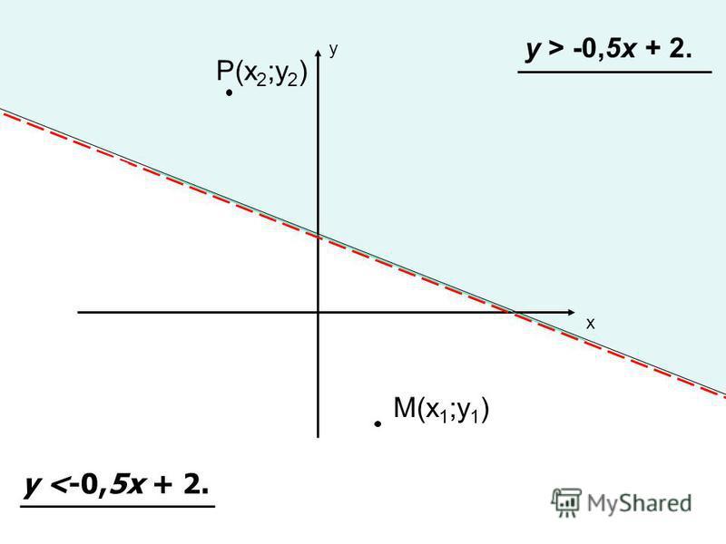 у х у > -0,5 х + 2. М(х 1 ;у 1 ) Р(х 2 ;у 2 ) у <-0,5 х + 2.