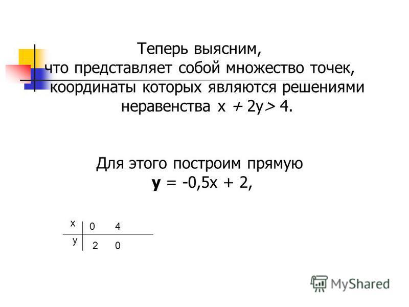 Теперь выясним, что представляет собой множество точек, координаты которых являются решениями неравенства х + 2 у> 4. Для этого построим прямую у = -0,5 х + 2, х у 0 2 4 0
