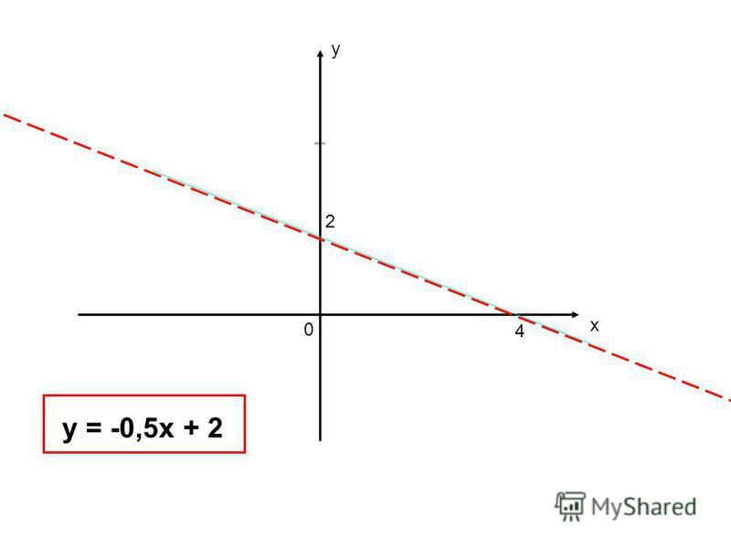 у х 2 4 0 у = -0,5 х + 2