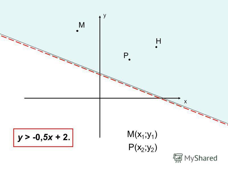 у х у > -0,5 х + 2. М Р Н М(х 1 ;у 1 ) Р(х 2 ;у 2 )