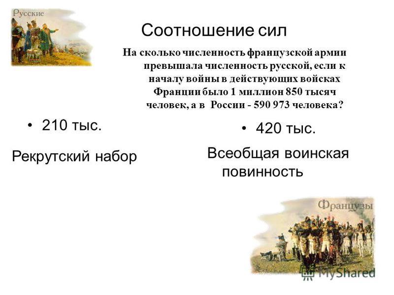 Соотношение сил На сколько численность французской армии превышала численность русской, если к началу войны в действующих войсках Франции было 1 миллион 850 тысяч человек, а в России - 590 973 человека? 210 тыс. Рекрутский набор 420 тыс. Всеобщая вои
