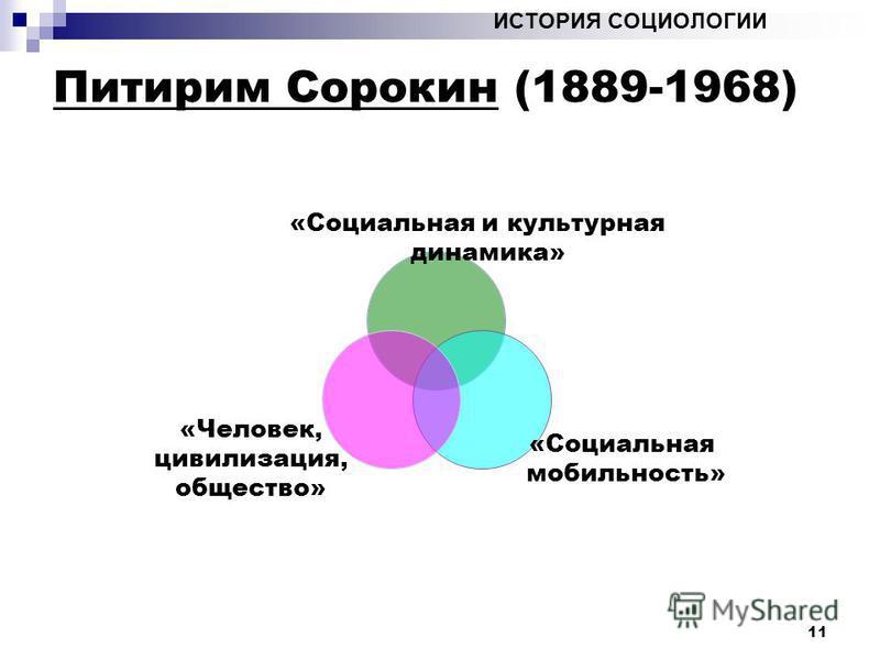 11 ИСТОРИЯ СОЦИОЛОГИИ Питирим Сорокин (1889-1968) «Социальная мобильность» «Человек, цивилизация, общество» «Социальная и культурная динамика»