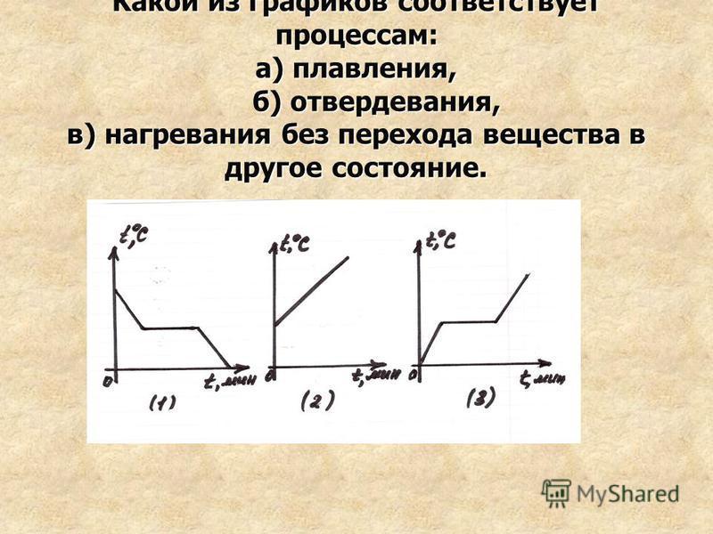 Какой из графиков соответствует процессам: а) плавления, б) отвердевания, в) нагревания без перехода вещества в другое состояние.