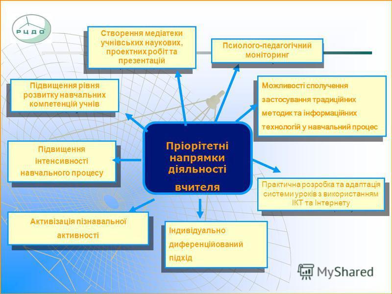 Можливості сполучення застосування традиційних методик та інформаційних технологій у навчальний процес Підвищення інтенсивності навчального процесу Практична розробка та адаптація системи уроків з використанням ІКТ та Інтернету Псиолого-педагогічний