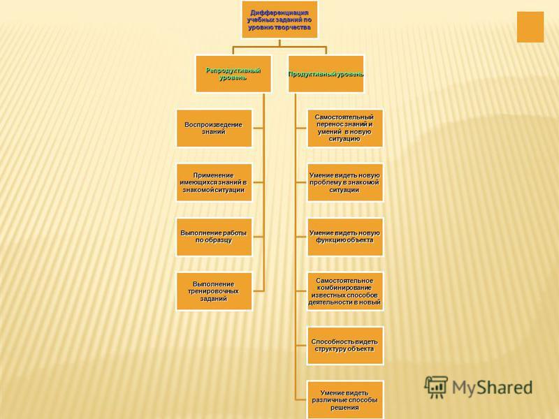 Дифференциация учебных заданий по уровню творчества Репродуктивный уровень Воспроизведение знаний Применение имеющихся знаний в знакомой ситуации Выполнение работы по образцу Выполнение тренировочных заданий Продуктивный уровень Самостоятельный перен