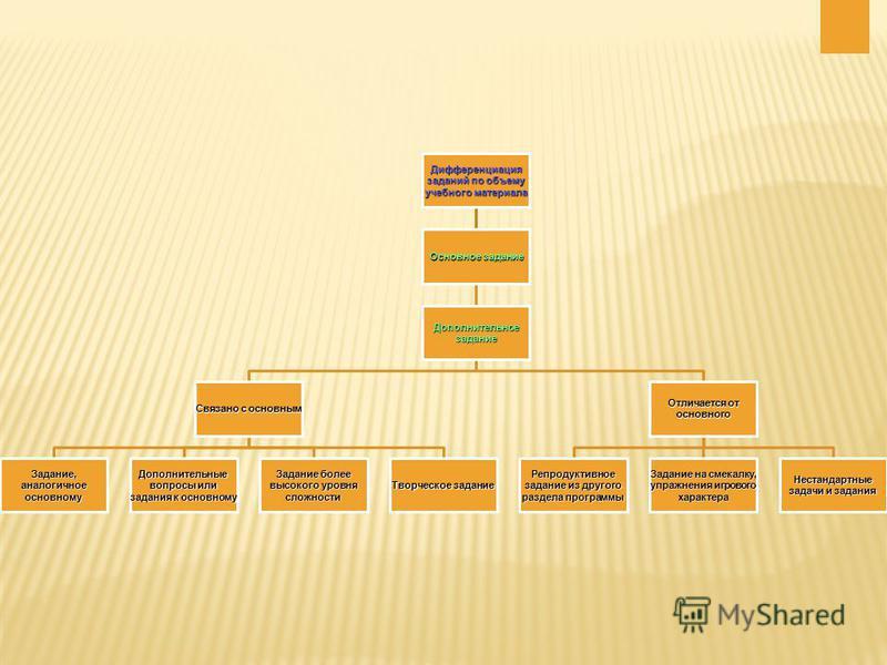 Дифференциация заданий по объему учебного материала Основное задание Дополнительное задание Связано с основным Задание, аналогичное основному Дополнительные вопросы или задания к основному Задание более высокого уровня сложности Творческое задание От