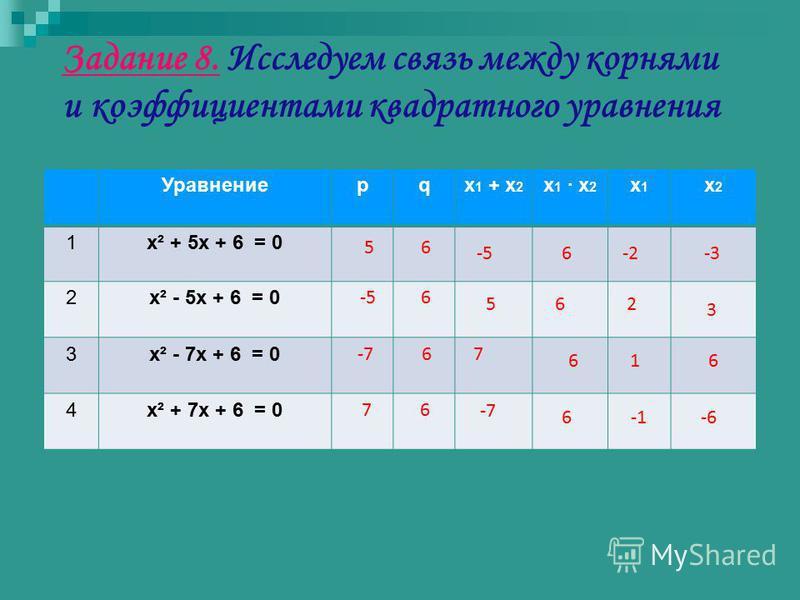 Задание 8. Исследуем связь между корнями и коэффициентами квадратного уравнения Уравнениеpqx 1 + x 2 x 1 x 2 x1x1 x2x2 1x² + 5x + 6 = 0 2x² - 5x + 6 = 0 3x² - 7x + 6 = 0 4x² + 7x + 6 = 0 5 -5 -7 7 6 6 6 6 -2-3-56 2 3 56 16 7 6 -6 -7 6