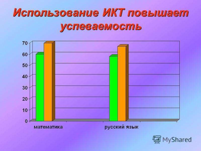 Использование ИКТ повышает успеваемость