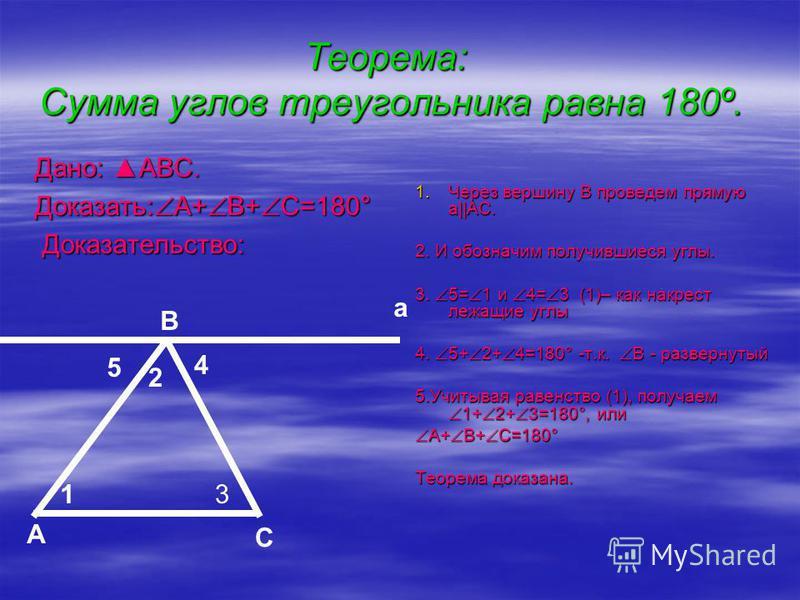 Теорема: Сумма углов треугольника равна 180º. Дано: АВС. Доказать:А+В+С=180° Доказательство: 1. Ч ерез вершину В проведем прямую а||AC. 2. И обозначим получившиеся углы. 3. 5=1 и 4=3 (1)– как накрест лежащие углы 4. 5+2+4=180° -т.к. В - развернутый 5