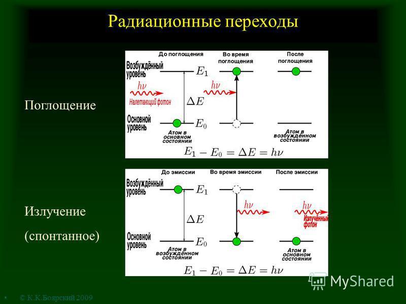 Радиационные переходы Поглощение Излучение (спонтанное) © К.К.Боярский 2009