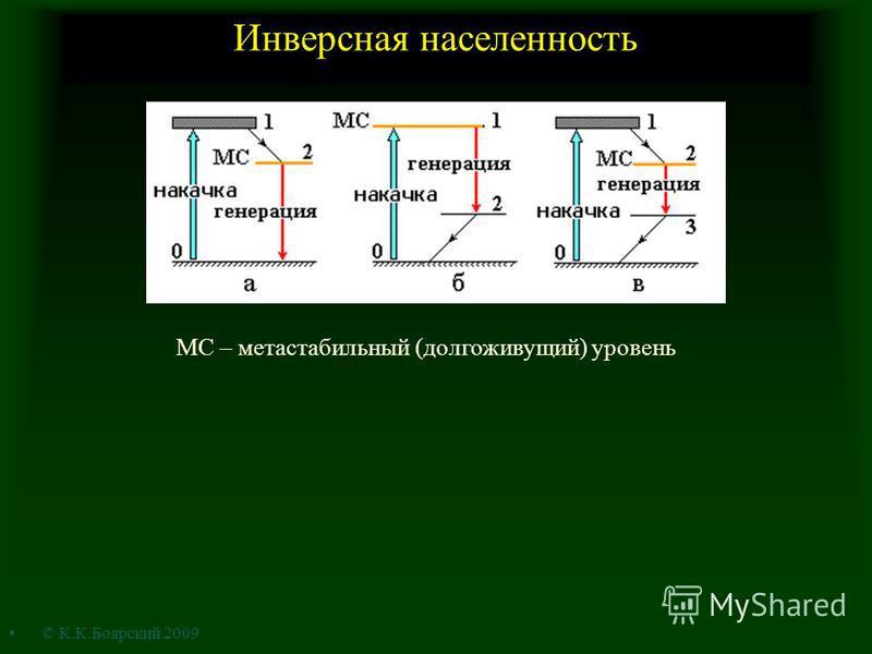 Инверсная населенность МС – метастабильный (долгоживущий) уровень © К.К.Боярский 2009