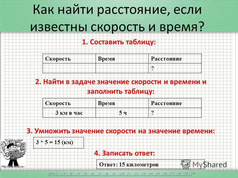 Как найти расстояние, если известны скорость и время? 1. Составить таблицу: Скорость ВремяРасстояние ? 2. Найти в задаче значение скорости и времени и заполнить таблицу: Скорость ВремяРасстояние 3 км в час 5 ч? 3. Умножить значение скорости на значен
