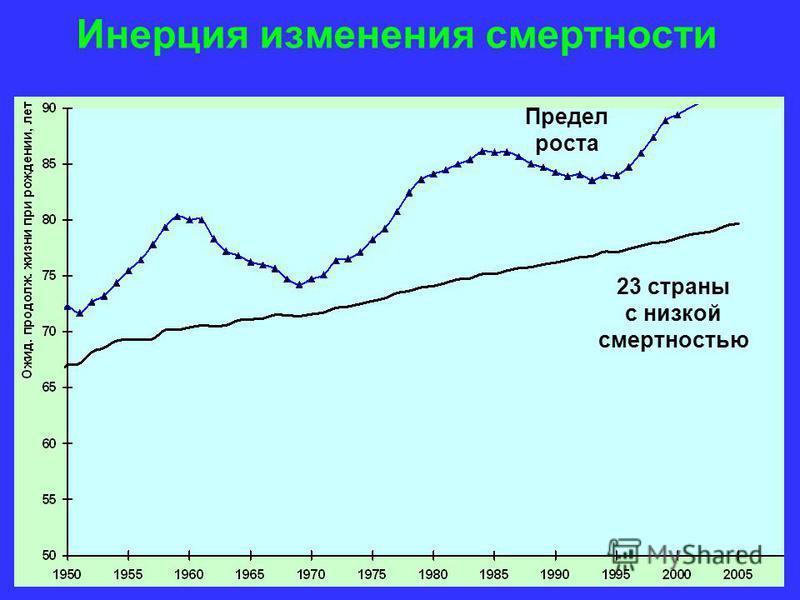 Инерция изменения смертности 23 страны с низкой смертностью Предел роста