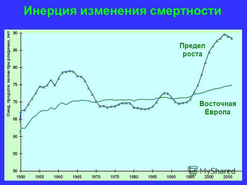 Инерция изменения смертности Восточная Европа Предел роста