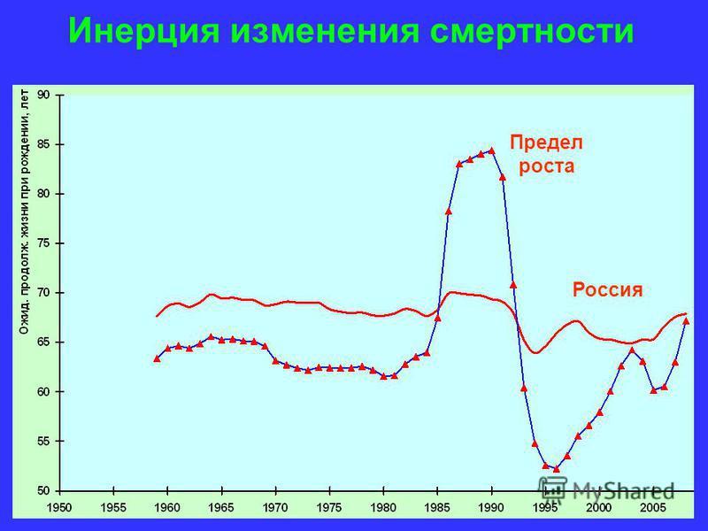 Инерция изменения смертности Россия Предел роста