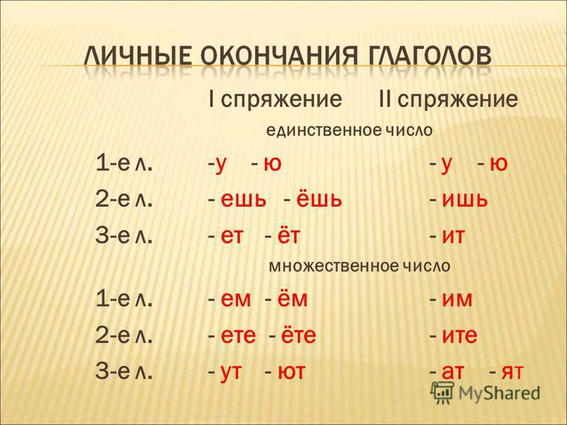 I спряжение II спряжение единственное число 1-е л.-у - ю - у - ю 2-е л.- ешь - ёшь - ишь 3-е л.- ет- ит - ит множественное число 1-е л.- ем- ём - им 2-е л.- те - ите - ите 3-е л.- ут - ют - ат - ят