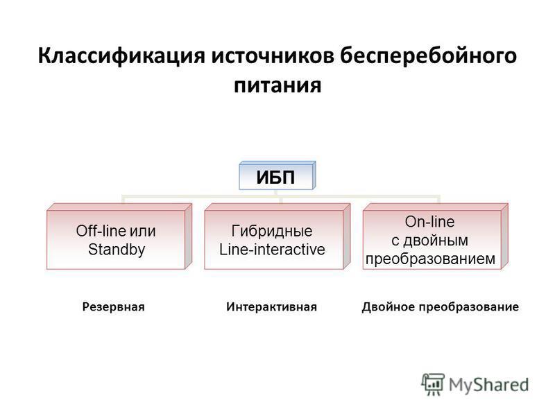 Классификация источников бесперебоиного питания ИБП Off-line или Standby Гибридные Line-interactive On-line c двойным преобразованием Резервная ИнтерактивнаяДвойное преобразование