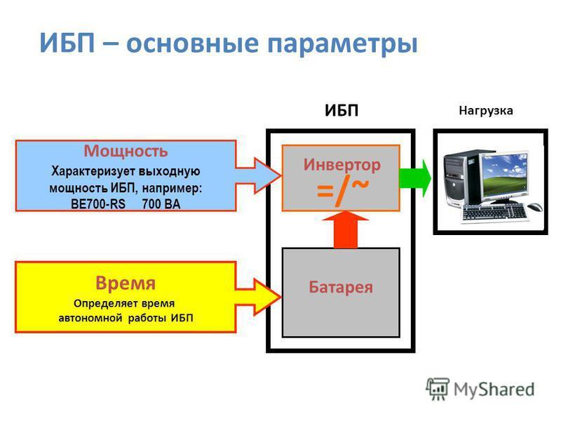 Инвертор Батарея =/~ Нагрузка Мощность Характеризует выходную мощность ИБП, например: BE700-RS 700 ВА Время Определяет время автономной работы ИБП ИБП – основные параметры ИБП