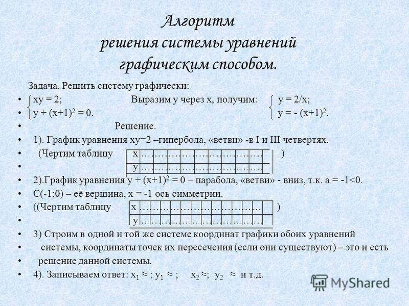 Алгоритм решения системы уравнений графическим способом. Задача. Решить систему графически: ху = 2; Выразим у через х, получим: у = 2/х; у + (х+1) 2 = 0. у = - (х+1) 2. Решение. 1). График уравнения ху=2 –гипербола, «ветви» -в Ι и ΙΙΙ четвертях. (Чер