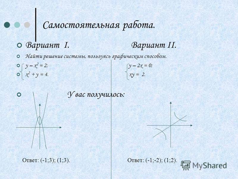 Самостоятельная работа. Вариант Ι. Вариант ΙΙ. Найти решение системы, пользуясь графическим способом. у – х 2 = 2; у – 2 х = 0; х 2 + у = 4. ху = 2. У вас получилось: Ответ: (-1;3); (1;3).Ответ: (-1;-2); (1;2).