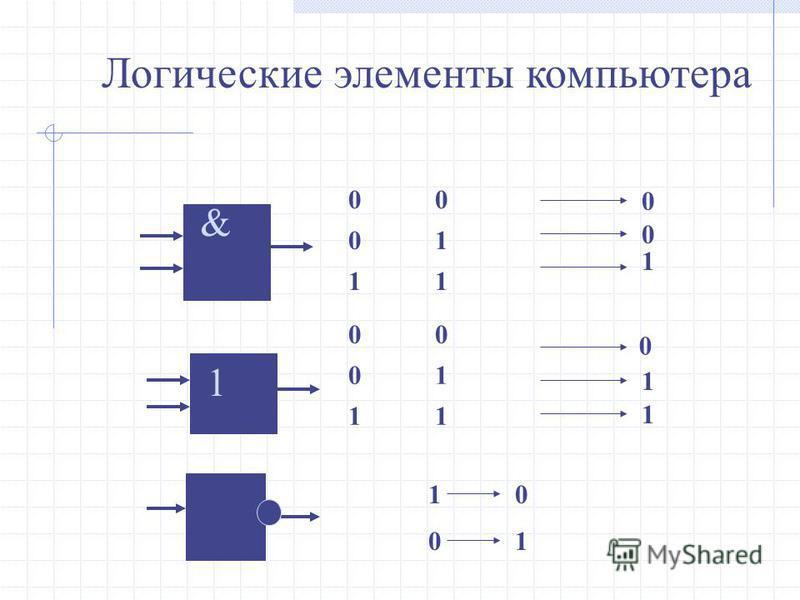 Логические элементы компьютера 1 & 0 0 1 1 1 0 0 1 0 0 0 1 1 0 0 1 1 1