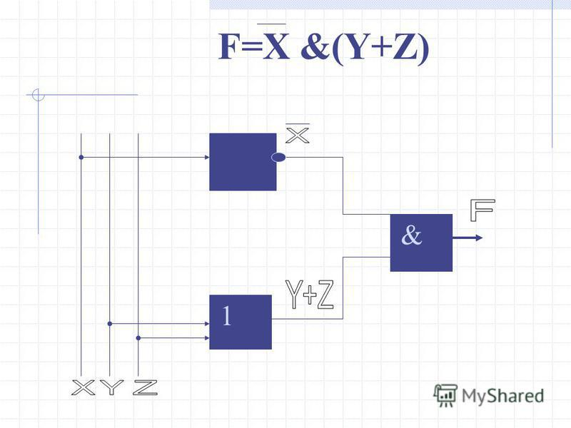 F=X &(Y+Z) 1 &