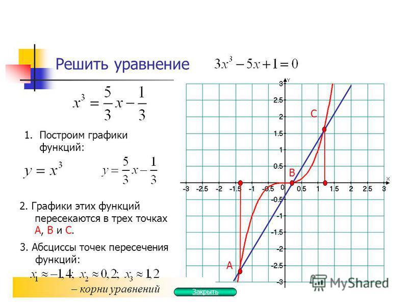 Решить уравнение 1. Построим графики функций: 2. Графики этих функций пересекаются в трех точках А, В и С. А 3. Абсциссы точек пересечения функций: – корни уравнений В С Закрыть