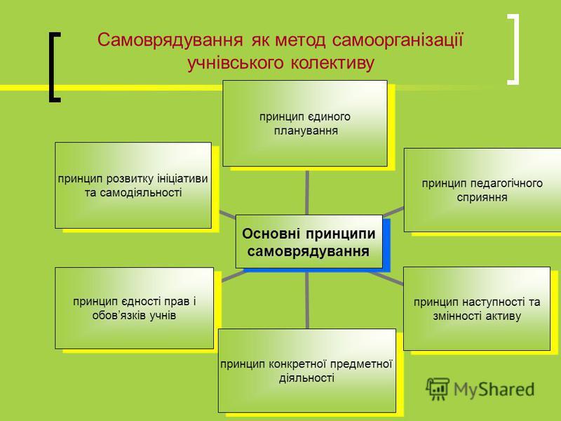Самоврядування як метод самоорганізації учнівського колективу Основні принципи самоврядування принцип єдиного планування принцип педагогічного сприяння принцип наступності та змінності активу принцип конкретної предметної діяльності принцип єдності п