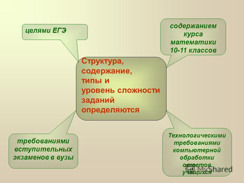 Технологическими требованиями компьютерной обработки ответов учащихся целями ЕГЭ содержанием курса математики 10-11 классов требованиями вступительных экзаменов в вузы Структура, содержание, типы и уровень сложности заданий определяются