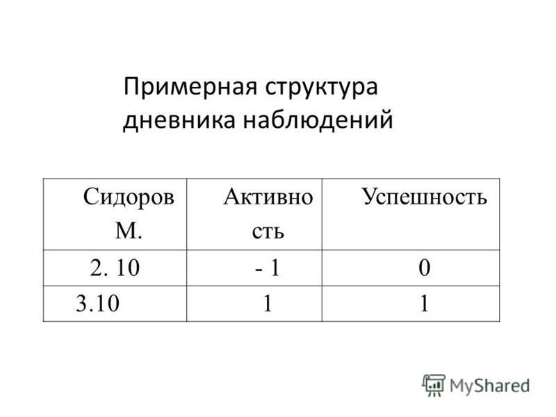 Сидоров М. Активно сть Успешность 2. 10- 10 3.1011 Примерная структура дневника наблюдений
