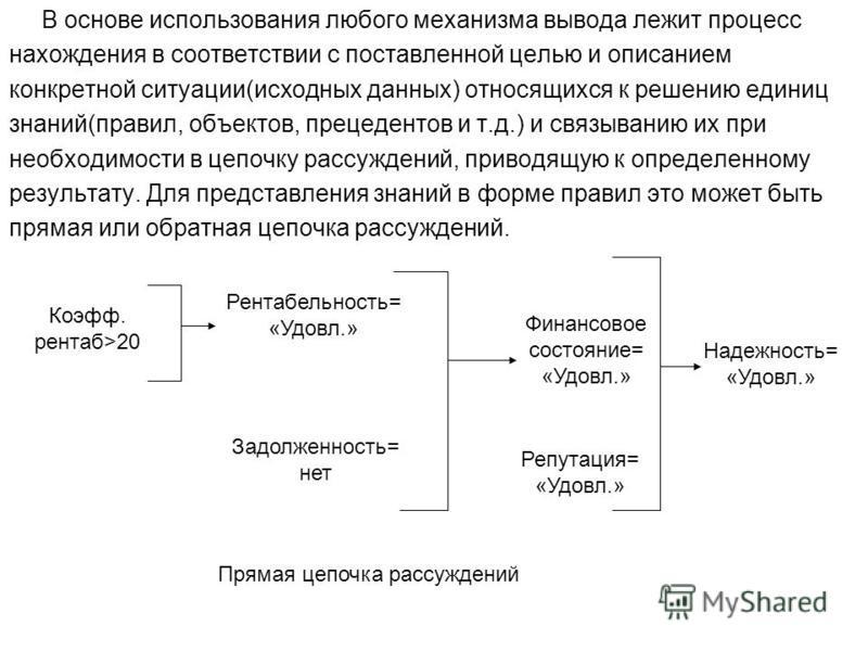 В основе использования любого механизма вывода лежит процесс нахождения в соответствии с поставленной целью и описанием конкретной ситуации(исходных данных) относящихся к решению единиц знаний(правил, объектов, прецедентов и т.д.) и связыванию их при