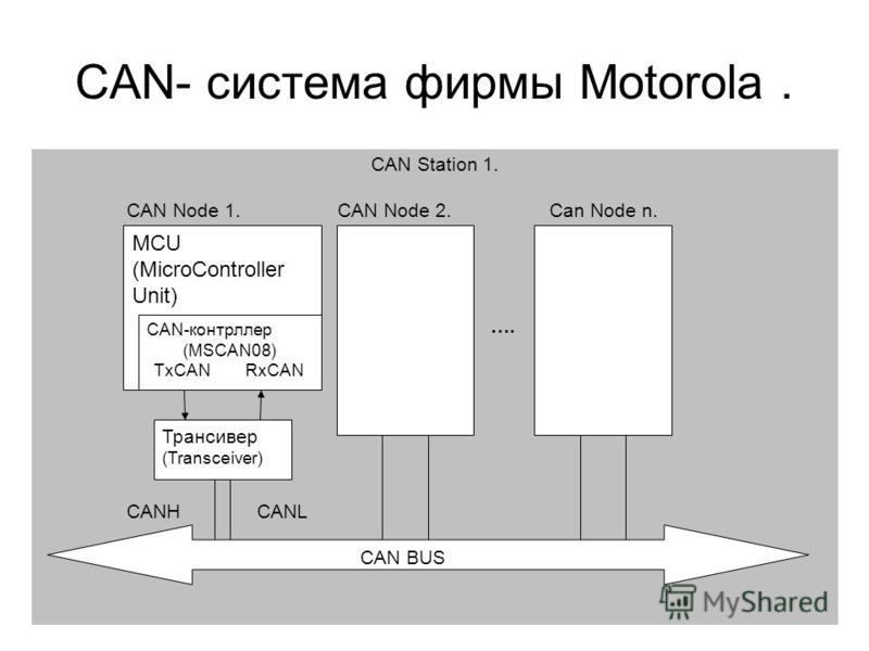 CAN- система фирмы Motorola. MCU (MicroController Unit) CAN-контроллер (MSCAN08) TxCAN RxCAN Трансивер (Transceiver) CAN Station 1. CAN Node 1. CAN Node 2. Can Node n. …. CANH CANL CAN BUS