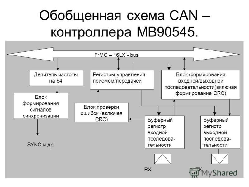 Обобщенная схема CAN – контроллера MB90545. Делитель частоты на 64 Блок формирования сигналов синхронизации F 2 MC – 16LX - bus Регистры управления приемом/передачей Блок формирования входной/выходной последовательности(включая формирование CRC) Блок