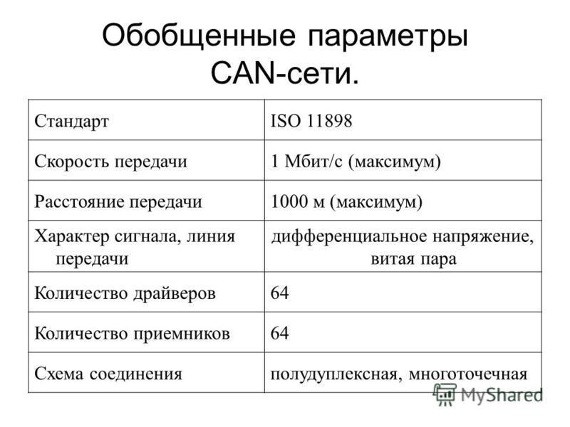 Обобщенные параметры CAN-сети. СтандартISO 11898 Скорость передачи 1 Мбит/с (максимум) Расстояние передачи 1000 м (максимум) Характер сигнала, линия передачи дифференциальное напряжение, витая пара Количество драйверов 64 Количество приемников 64 Схе